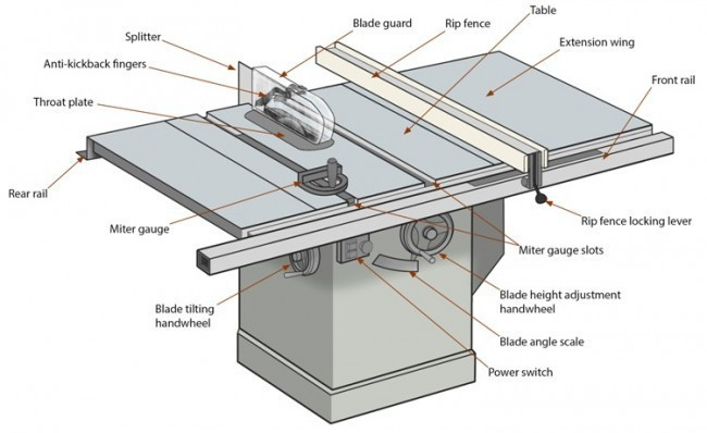 Cabinet Table Saw – Expert Overview of Table Saw Anatomy | Robson ForensicRobson Forensic