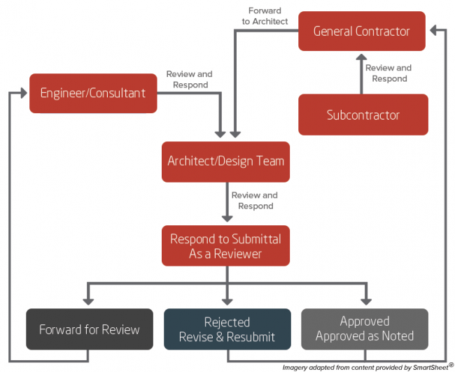 Construction Administration and the Submittal Process – Expert
