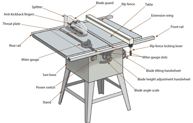 Contractor Table Saw – Expert Overview of Table Saw Anatomy | Robson  ForensicRobson Forensic