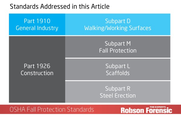 OSHA Construction Fall Protection - Reference Guide | Robson