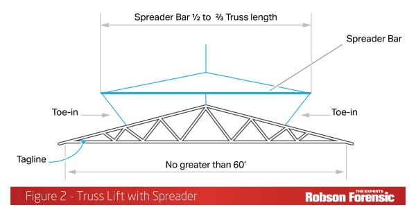 Wood Truss Failures Expert Article Discusses Typical