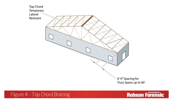 Wood Truss Failures – Expert Article Discusses Typical Failure Modes