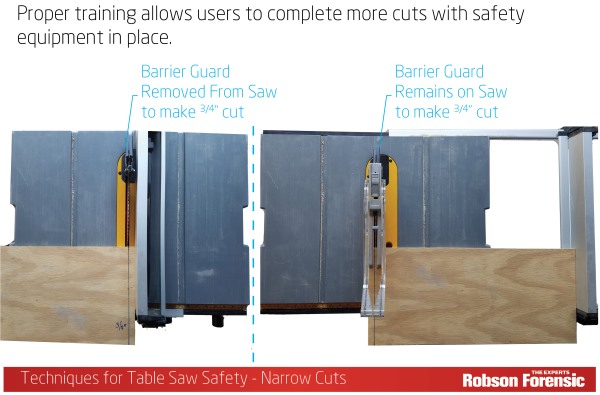 Table Saw Injuries Safety An Expert Witness Explanation Robson