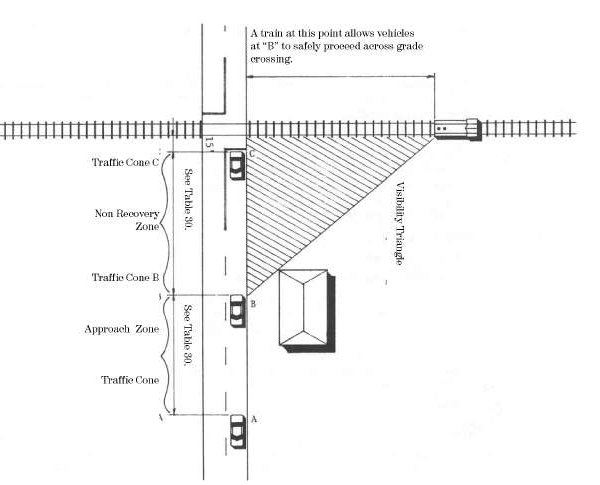 "A sight line ""triangle"" as detailed in the Railroad Highway Grade Crossing Handbook."