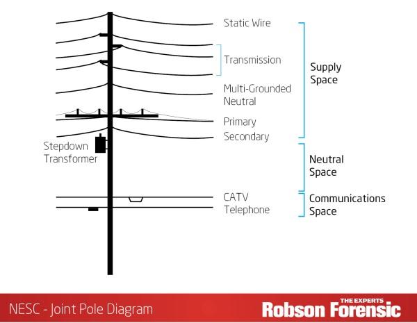 Utility Pole Diagram - Wiring Diagram Expert on utility switch wiring, utility heater wiring, utility transformer interior, utility transformer socket, utility pole wiring, utility transformer dimensions, utility transformer connectors, utility transformer diagram, utility meter wiring, utility transformer blue, utility transformer grounding,