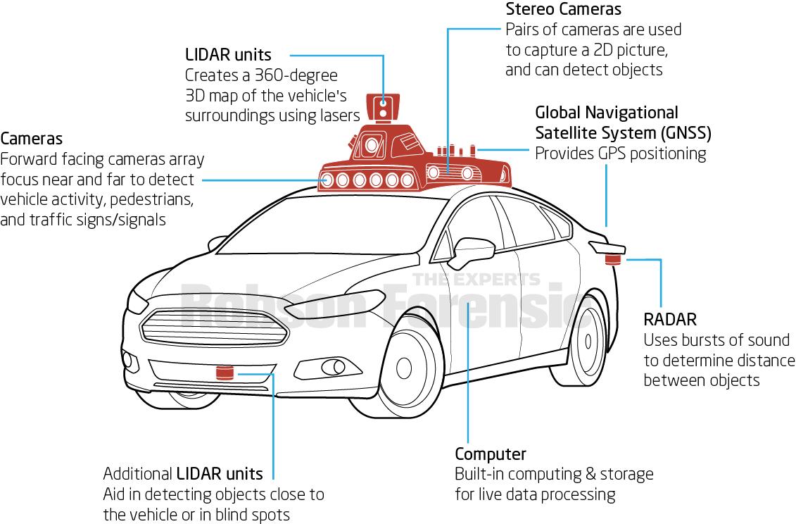 The Functional Components Of Autonomous Vehicles